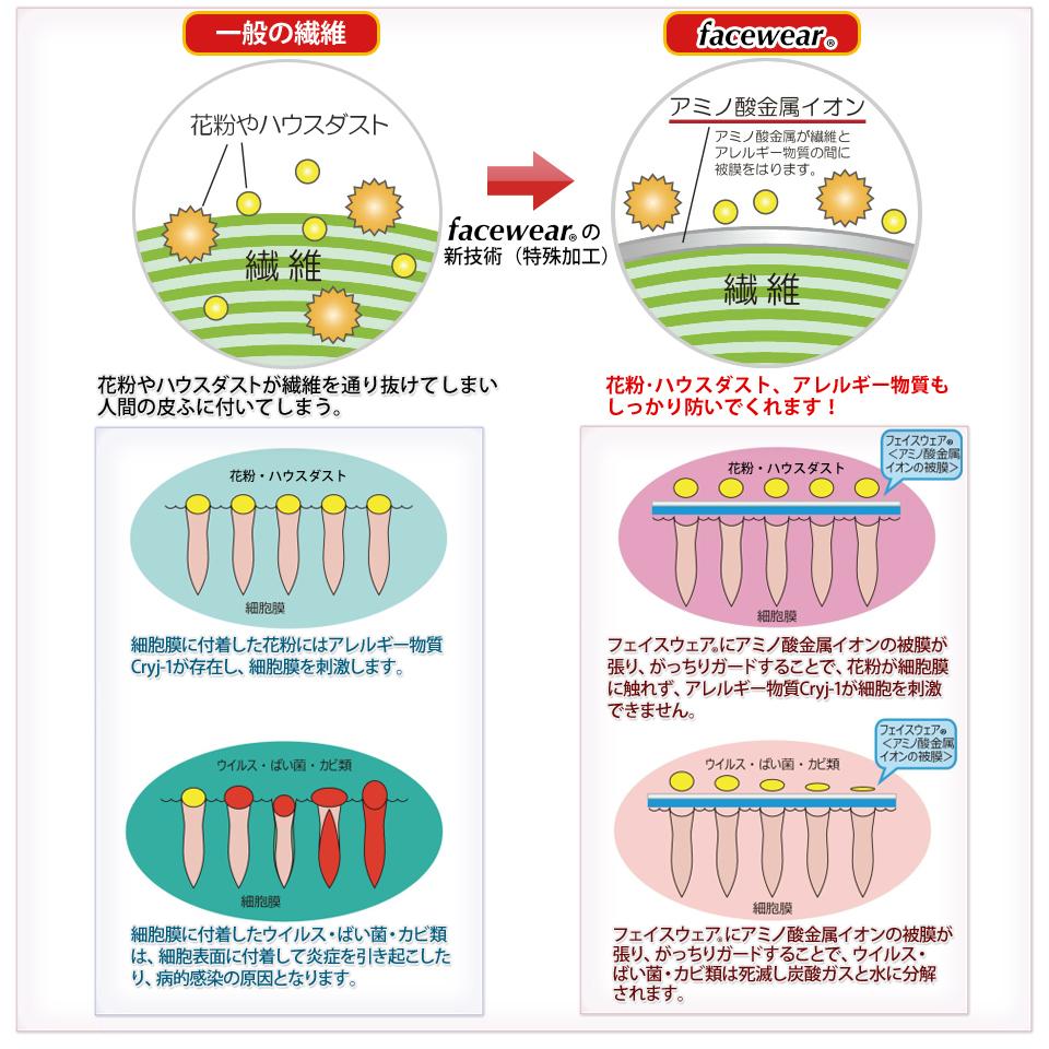 一般の繊維 花粉やハウスダストが繊維を通り抜けてしまい人間の皮膚につてしまう。 facewear アミノ酸金属イオンの力で花粉・PM2.5、アレルギー物質もしっかり防いでくれます!
