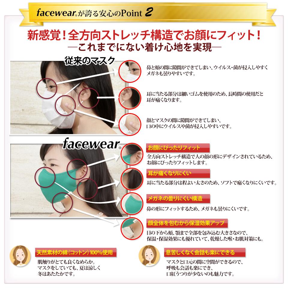 facewearが誇る安心のPOINT2 新感覚!全方向ストレッチ構造でお顔にフィット!これまでにない着け心地を実現