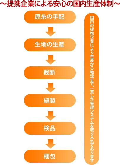 提携企業による安心の国内生産体制
