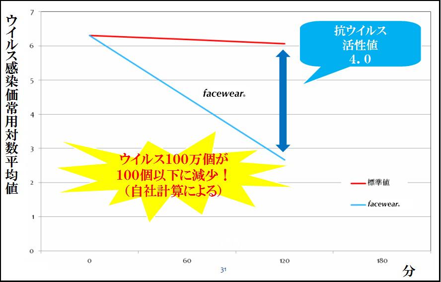 ウイルス感染価常用対数平均値 ウイルス100万個が 100個以下に減少! (自社計算による